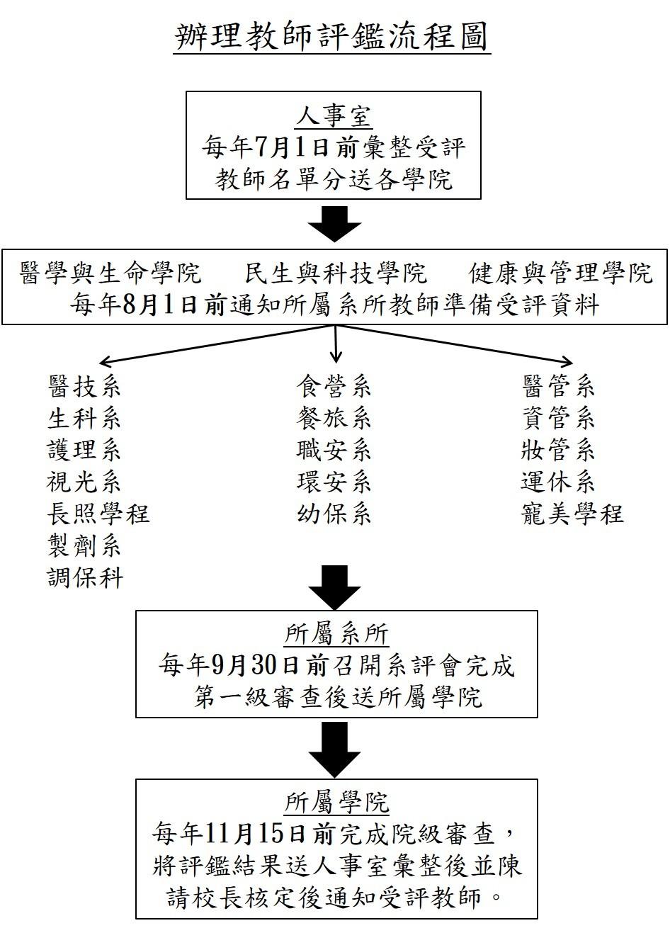 辦理教師評鑑流程圖.jpg